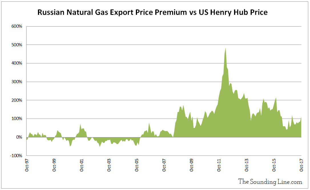 Russian Natural Gas Export Price Premium vs US Henry Hub Price