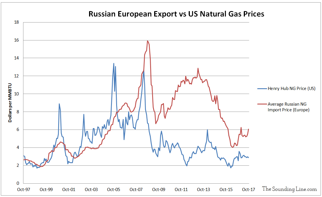 Russian Natural Gas Export Price vs US Henry Hub Price