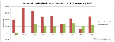 Increase in Federl Debt and GDP every Year since 2008