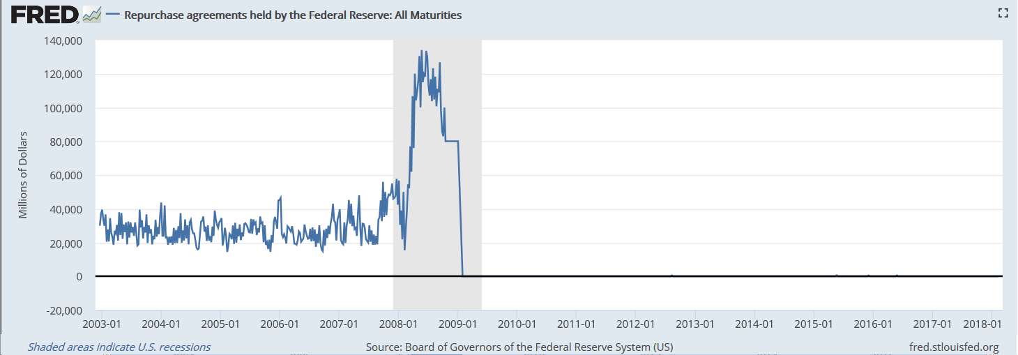 Fed Repo Agreements
