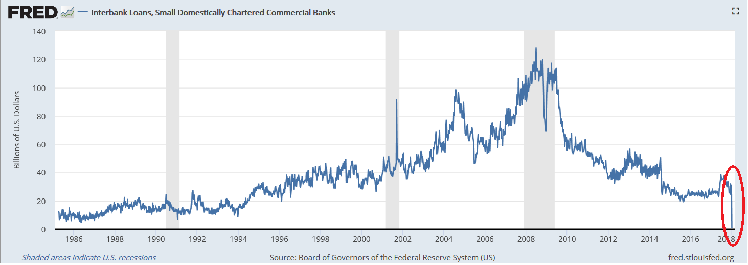 Small domestically charted banks interbank lending