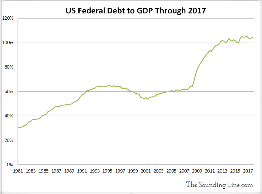 US Debt to GDP Through 2017