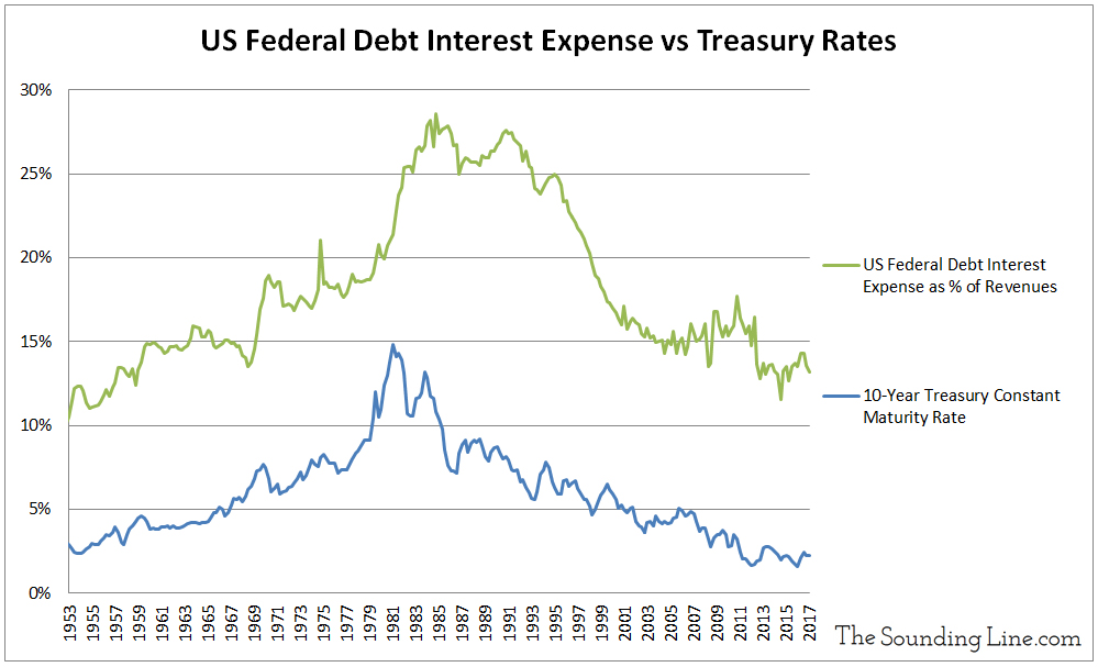 US Federal Debt Interest Expense vs Treasury Rates