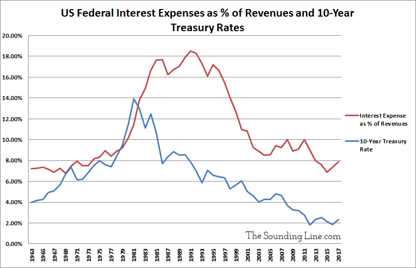 US Federal Interest Expenses to Revenues and 10 Year Treasury Rates