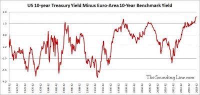 10 Year Treausry Yields vs Euroarea bond yields since 1970