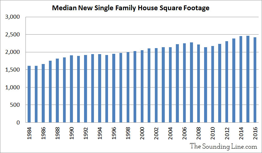 Median New Single Family House Square Footage web