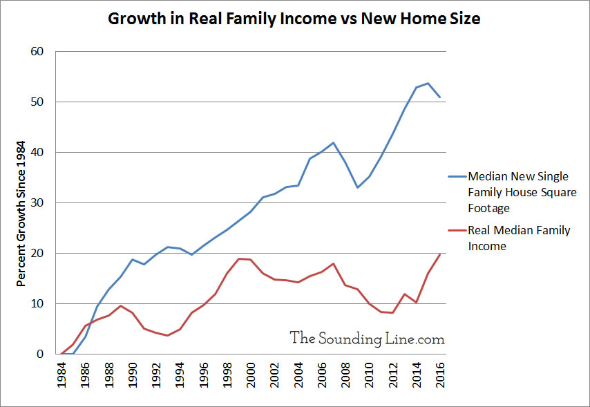 Median Real Family Income vs Median New Single Family House Square Footage since 1984