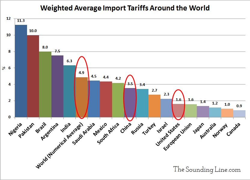 Weighted Average Import Tariffs Around the World 2016
