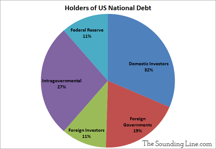 Who Holds the US National Debt 2