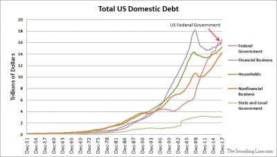 Composition of US Domestic Debt since 1954