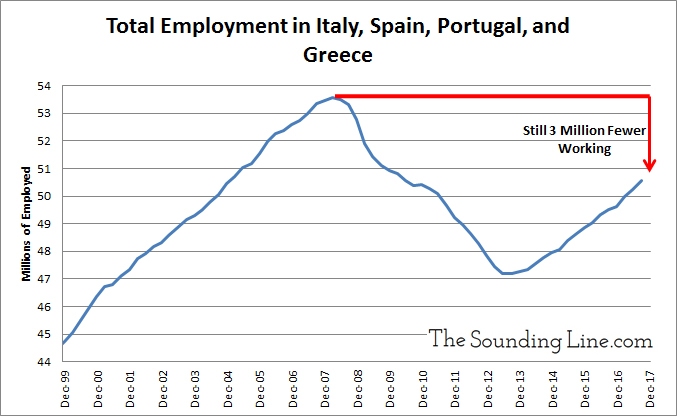 Total Employment in Italy Spain Protugal and Greece Since 1999