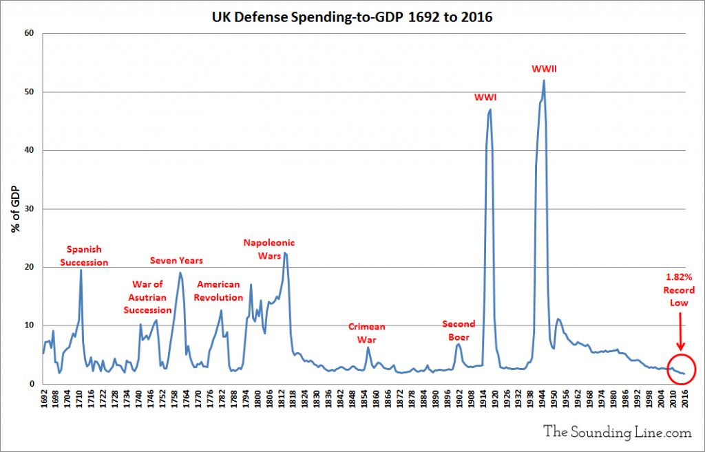 UK defense spending since 1692