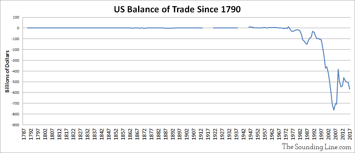 US Balance of Trade Since 1790 Updated 2