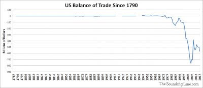 US Balance of Trade Since 1790 Updated