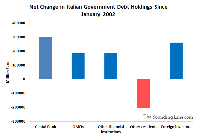 Change in Italian Debt Holdings Since 2002