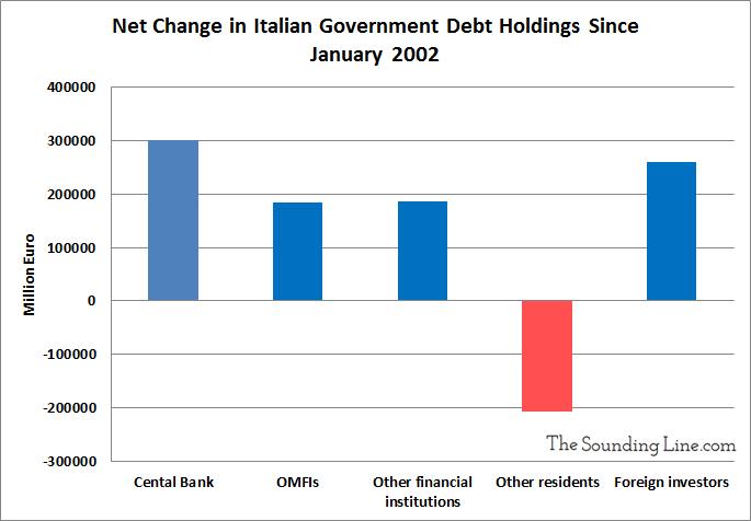 https://thesoundingline.com/wp-content/uploads/2018/05/Change-in-Italian-Debt-Holdings-Since-2002.jpg