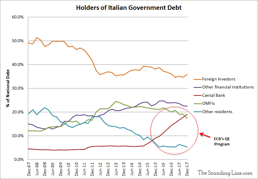 Change in Italian Debt Holdings Since 2007