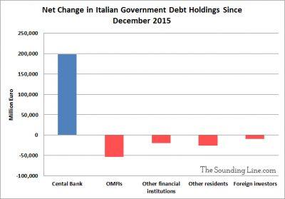 Change in Italian Debt Holdings Since 2015
