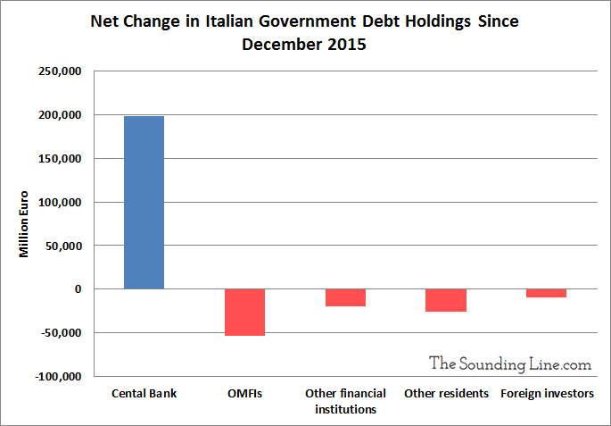 Change in Italian Debt Holdings Since 2015