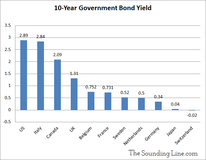 10 Benchmark yields for g10 countries
