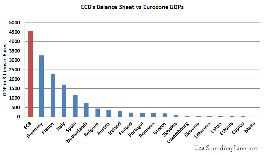 ECB Balance Sheet vs Eurozone GDPs Big