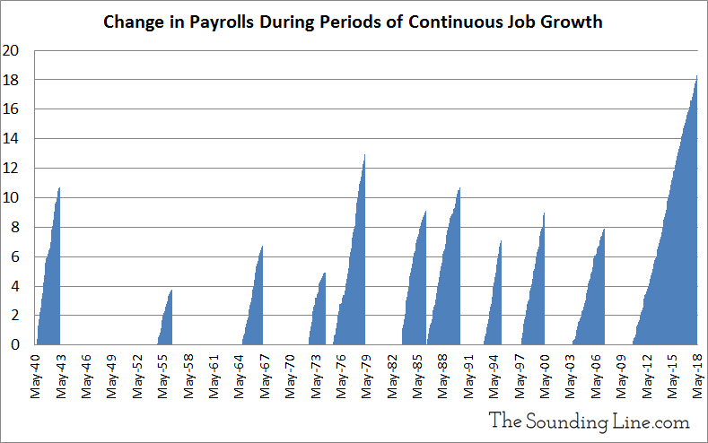 Payrolls During Periods of Continuous Job Growth Since WWII