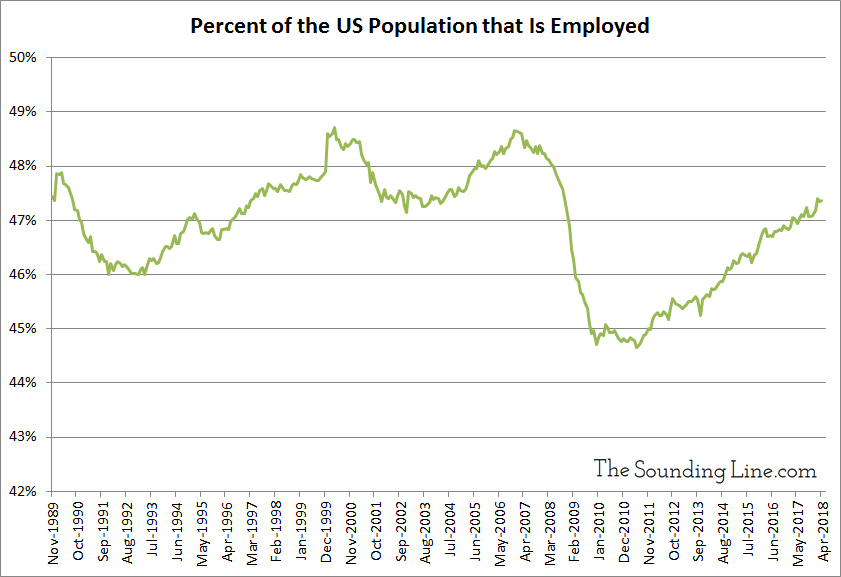 Percent of the US Population that Is Employed since 1989