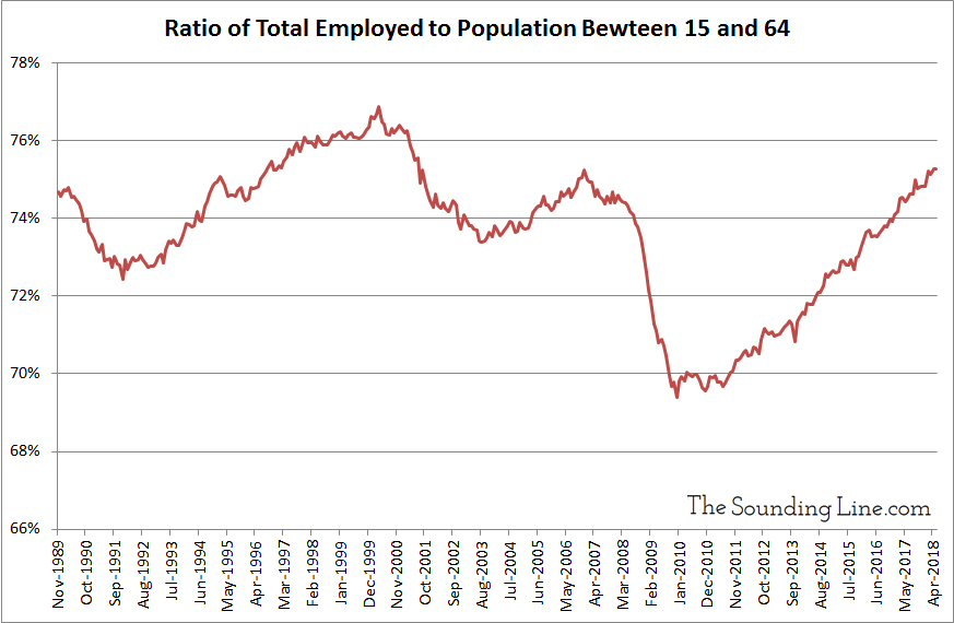Ratio of Total Employed to Pipulation between 15 and 64 since 1989