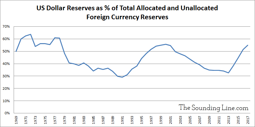 US Dollar Reserves as percent of total allocated and unallocated foreign currency reserves 1960 to 2017