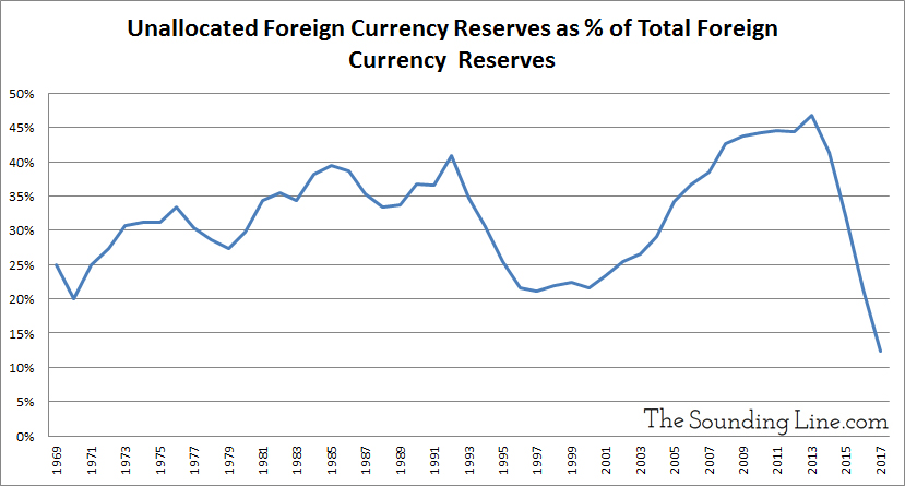 Unallocated currency reserves as percent of total reserves