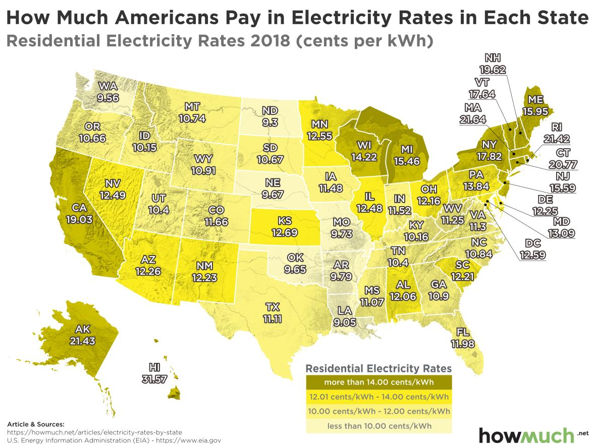 The Following Charts From Cost Information Website Howmuch Show Average Electricity Price For Households And Businesses In Every State