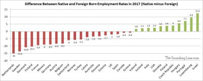 Foreign born vs native born employment rates across OECD