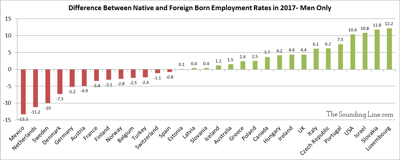 Foreign born vs native born employment rates across OECD men