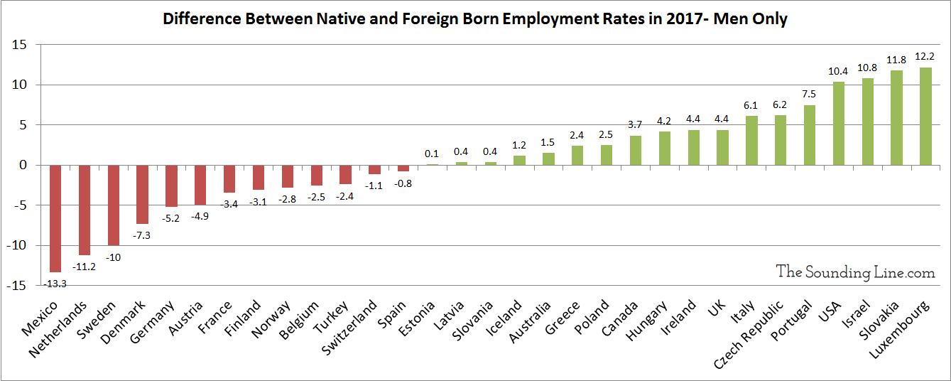 Foreign born vs native born employment rates across OECD men
