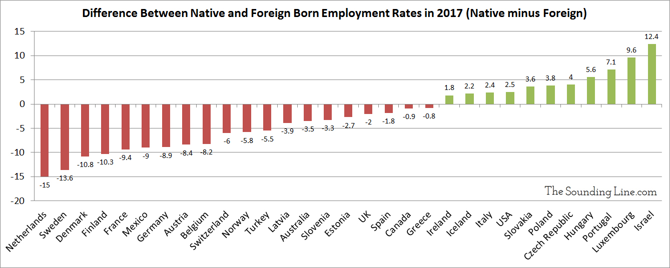 Foreign born vs native born employment rates across OECD