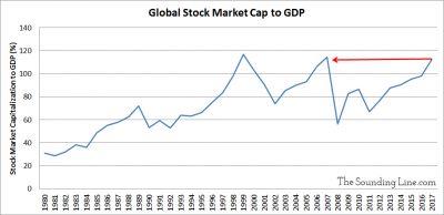 Global Market Cap to GDP Ratio