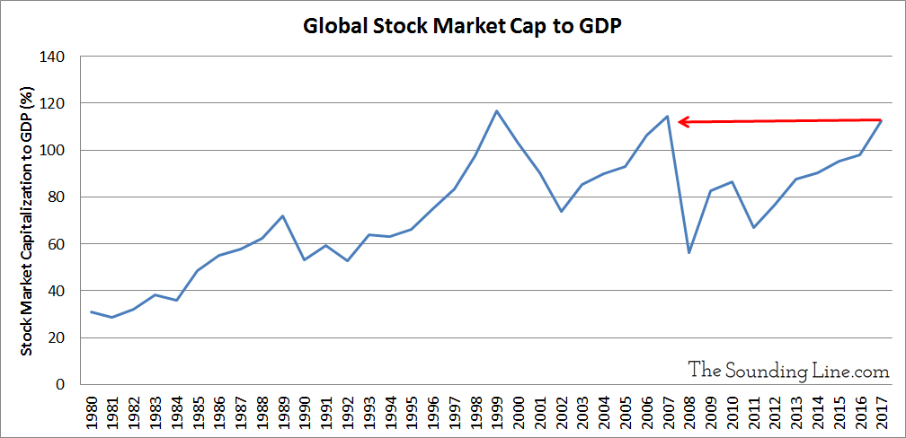 Global Market Cap to GDP Ratio