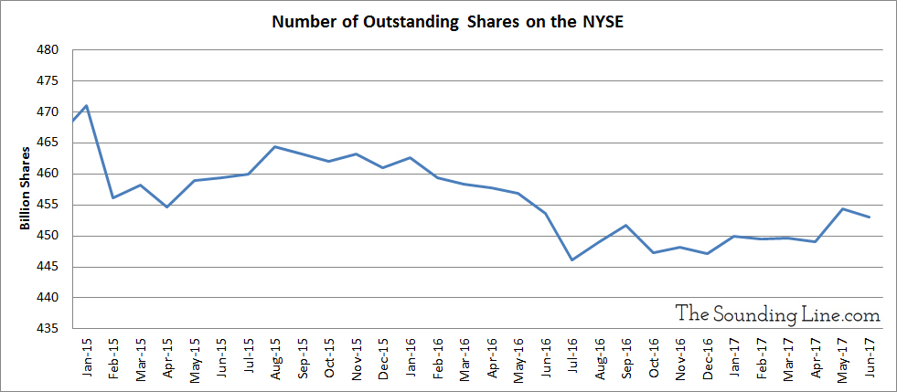 Outstanding Share on NYSE since 2015
