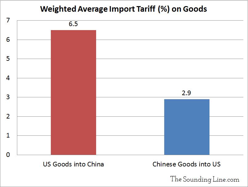 Weighted Average Chinese Import Tariffs on Select Countries 2