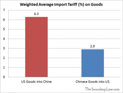 Weighted Average Chinese Import Tariffs on Select Countries 3