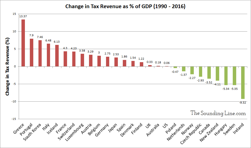 Change in Tax Revenues as a percent of GDP 1990 to 2016 OECD