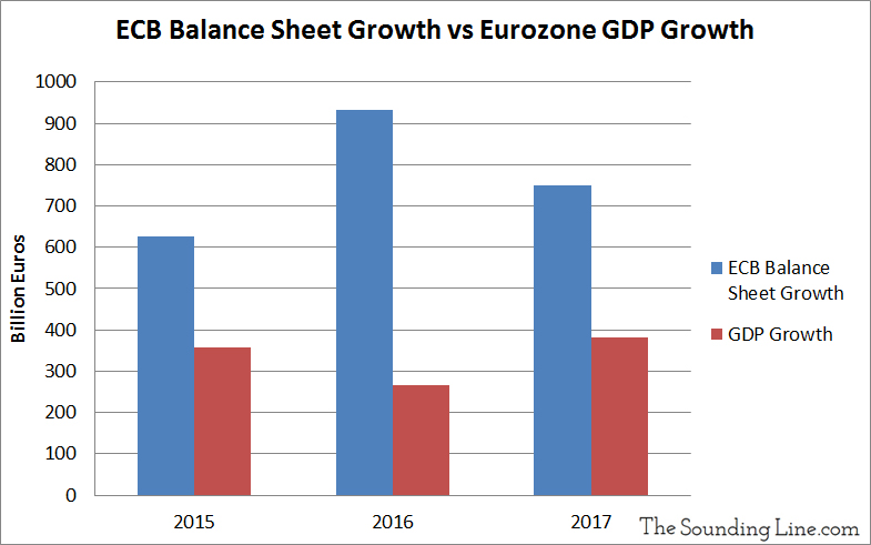 ECB Balance Sheet Growth vs Eurozone GDP