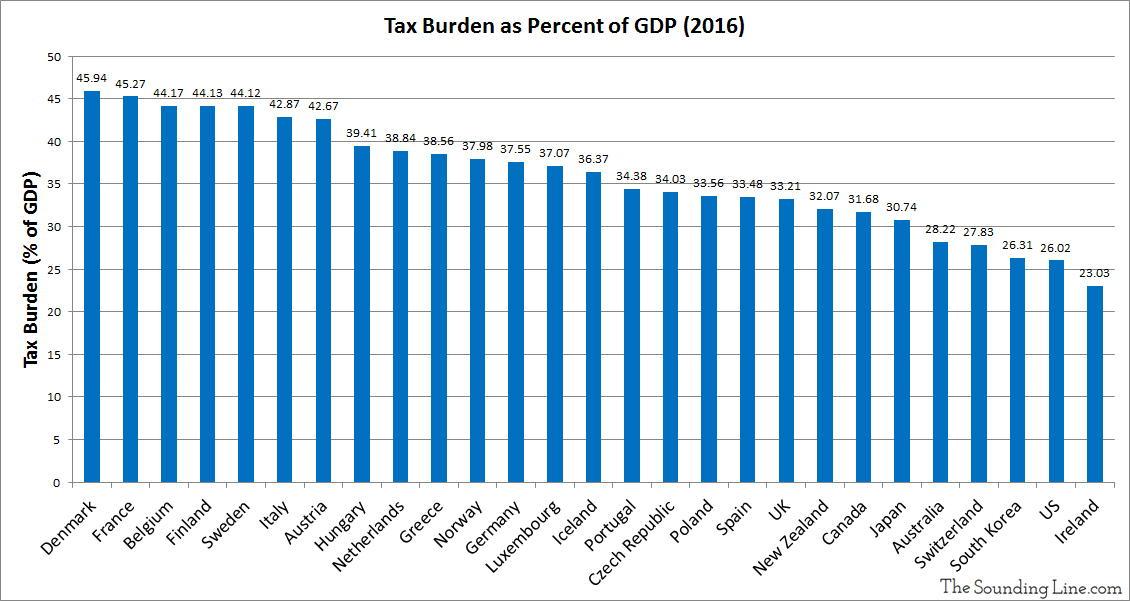 Tax Revenues as a percent of GDP 2016 Select OECD
