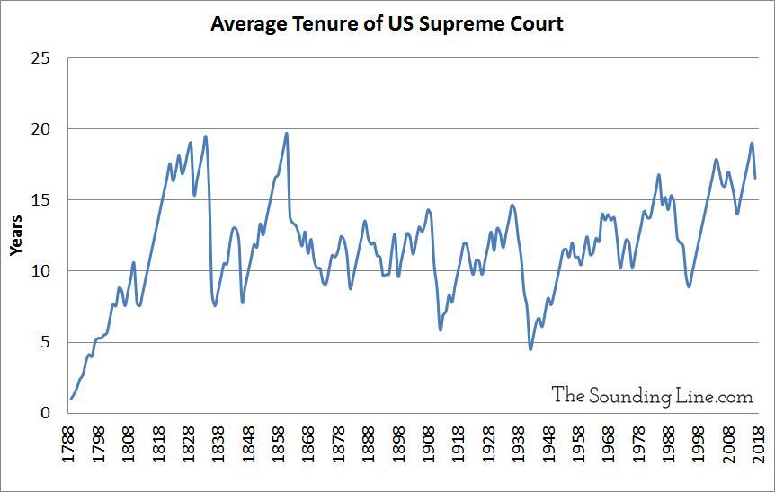 Average Tenure of the Supreme Court Every Year Since 1789