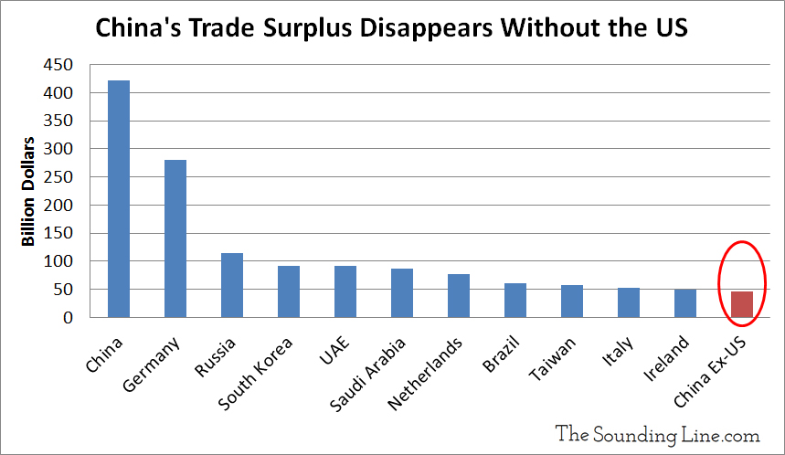 Chinas Trade Surplus without the US