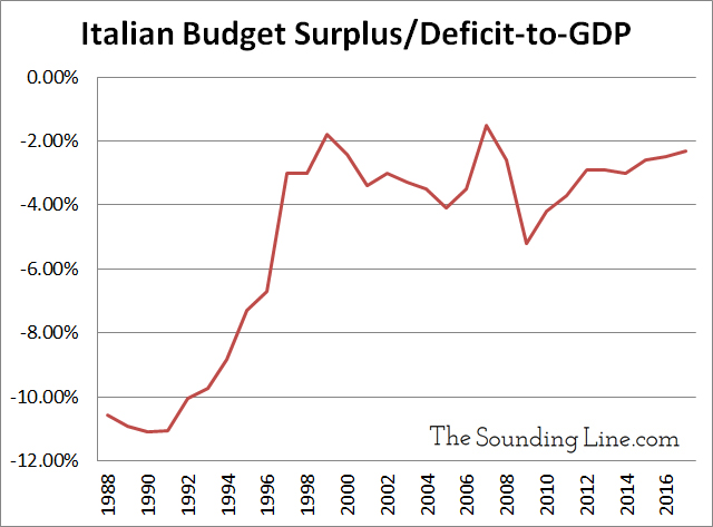 Italian Budget Deficit to GDP since 1988