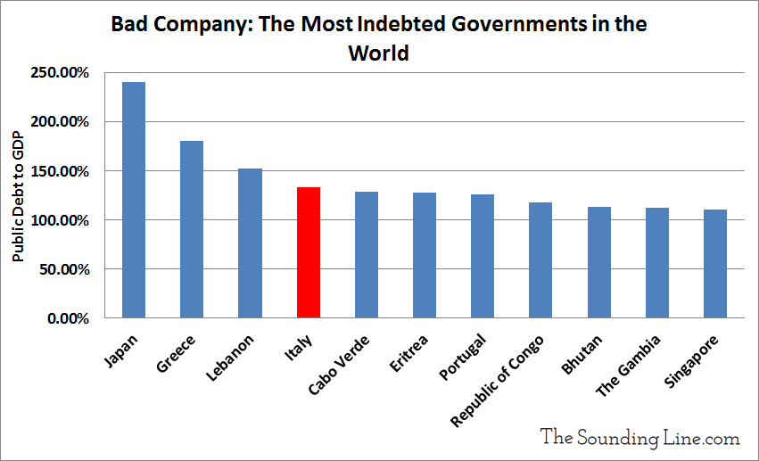 The Most Indebted Countries in the World