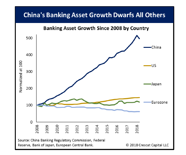 China's Money Supply Has Outgrown Its Economy over Two Fold Since