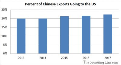 Percent of Chinese Exports going to the US