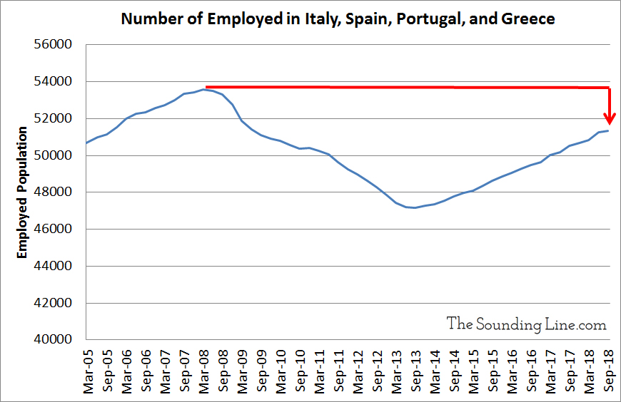 https://thesoundingline.com/wp-content/uploads/2019/01/Employed-Population-in-Southern-Europe.jpg